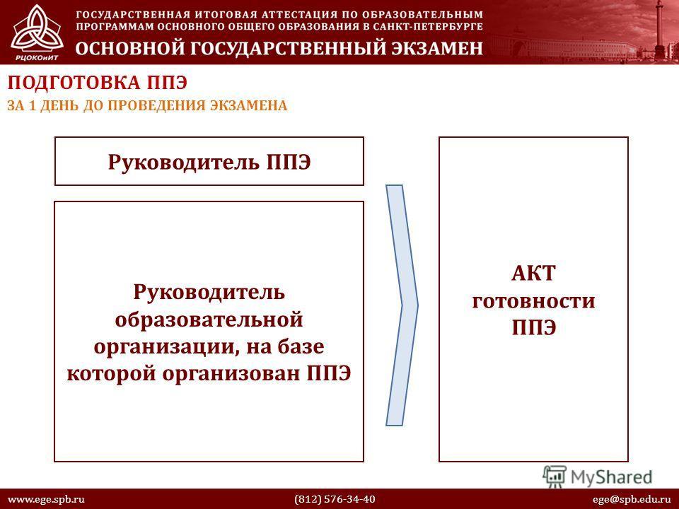 www.ege.spb.ru (812) 576-34-40 ege@spb.edu.ru ПОДГОТОВКА ППЭ ЗА 1 ДЕНЬ ДО ПРОВЕДЕНИЯ ЭКЗАМЕНА Руководитель ППЭ Руководитель образовательной организации, на базе которой организован ППЭ АКТ готовности ППЭ