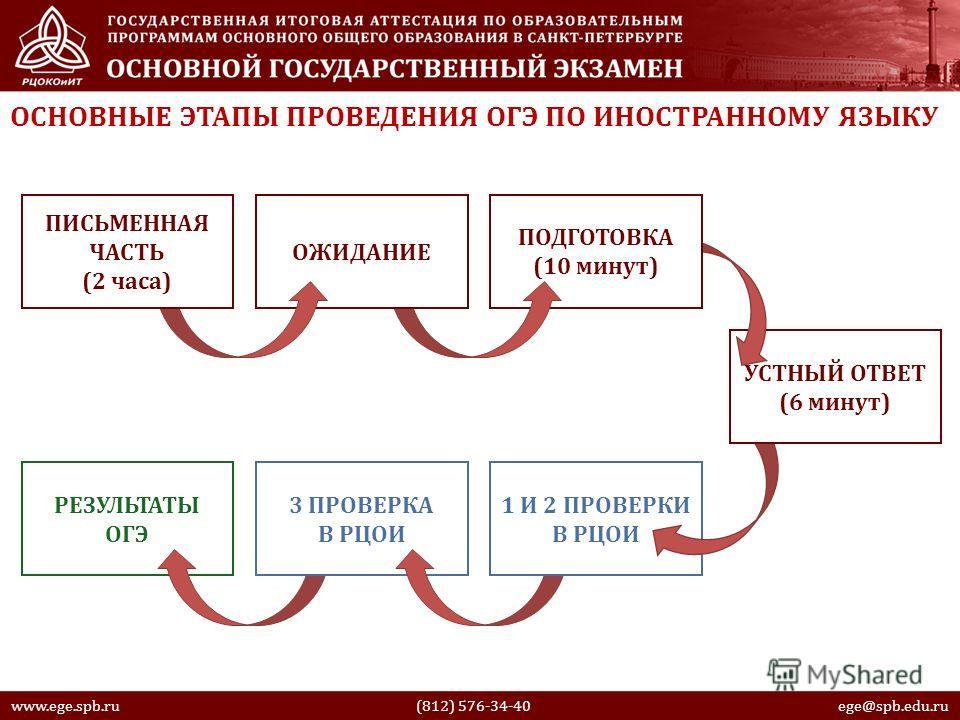 www.ege.spb.ru (812) 576-34-40 ege@spb.edu.ru ОСНОВНЫЕ ЭТАПЫ ПРОВЕДЕНИЯ ОГЭ ПО ИНОСТРАННОМУ ЯЗЫКУ РЕЗУЛЬТАТЫ ОГЭ 3 ПРОВЕРКА В РЦОИ 1 И 2 ПРОВЕРКИ В РЦОИ УСТНЫЙ ОТВЕТ (6 минут) ПОДГОТОВКА (10 минут) ОЖИДАНИЕ ПИСЬМЕННАЯ ЧАСТЬ (2 часа)