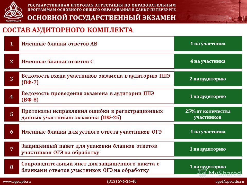 СОСТАВ АУДИТОРНОГО КОМПЛЕКТА Именные бланки ответов АВ1 1 на участника Именные бланки ответов С2 4 на участника Ведомость входа участников экзамена в аудиторию ППЭ (ВФ-7) 3 2 на аудиторию www.ege.spb.ru (812) 576-34-40 ege@spb.edu.ru Ведомость провед