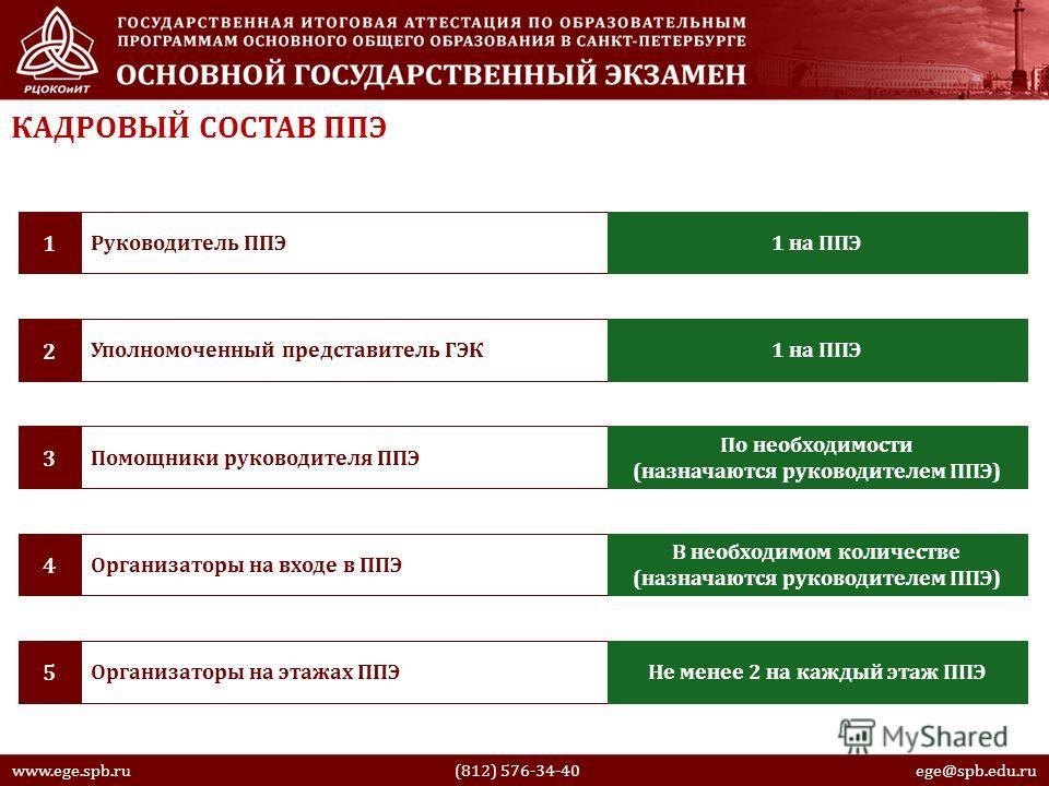 www.ege.spb.ru (812) 576-34-40 ege@spb.edu.ru Руководитель ППЭ 1 1 на ППЭ Уполномоченный представитель ГЭК 2 1 на ППЭ Помощники руководителя ППЭ 3 По необходимости (назначаются руководителем ППЭ) Организаторы на входе в ППЭ 4 В необходимом количестве
