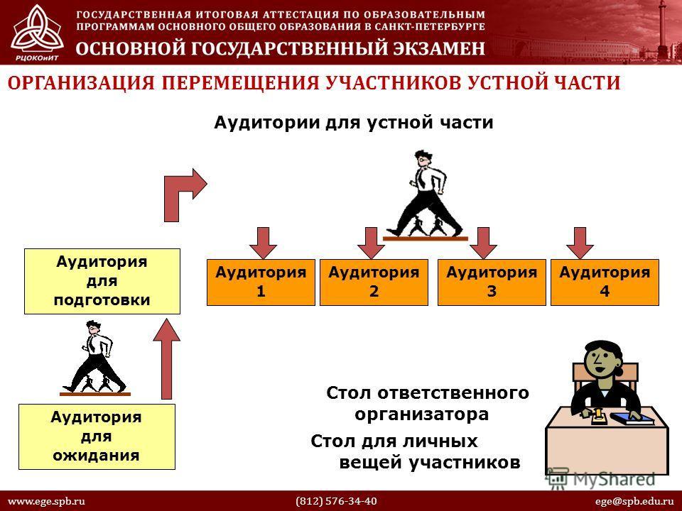 Аудитории для устной части Аудитория для ожидания Аудитория для подготовки Аудитория 4 Аудитория 3 Аудитория 2 Аудитория 1 Стол ответственного организатора www.ege.spb.ru (812) 576-34-40 ege@spb.edu.ru ОРГАНИЗАЦИЯ ПЕРЕМЕЩЕНИЯ УЧАСТНИКОВ УСТНОЙ ЧАСТИ