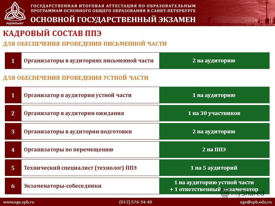 www.ege.spb.ru (812) 576-34-40 ege@spb.edu.ru Организаторы в аудиториях письменной части 1 2 на аудиторию КАДРОВЫЙ СОСТАВ ППЭ ДЛЯ ОБЕСПЕЧЕНИЯ ПРОВЕДЕНИЯ ПИСЬМЕННОЙ ЧАСТИ ДЛЯ ОБЕСПЕЧЕНИЯ ПРОВЕДЕНИЯ УСТНОЙ ЧАСТИ Организатор в аудитории устной части 1 1