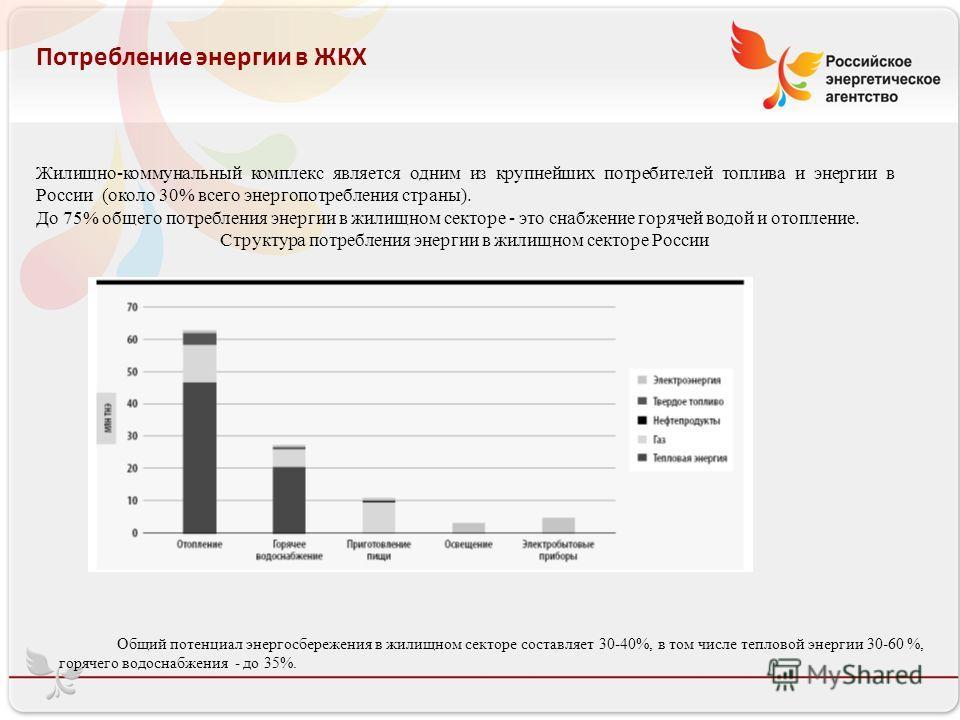 Потребление энергии в ЖКХ Жилищно-коммунальный комплекс является одним из крупнейших потребителей топлива и энергии в России (около 30% всего энергопотребления страны). До 75% общего потребления энергии в жилищном секторе - это снабжение горячей водо