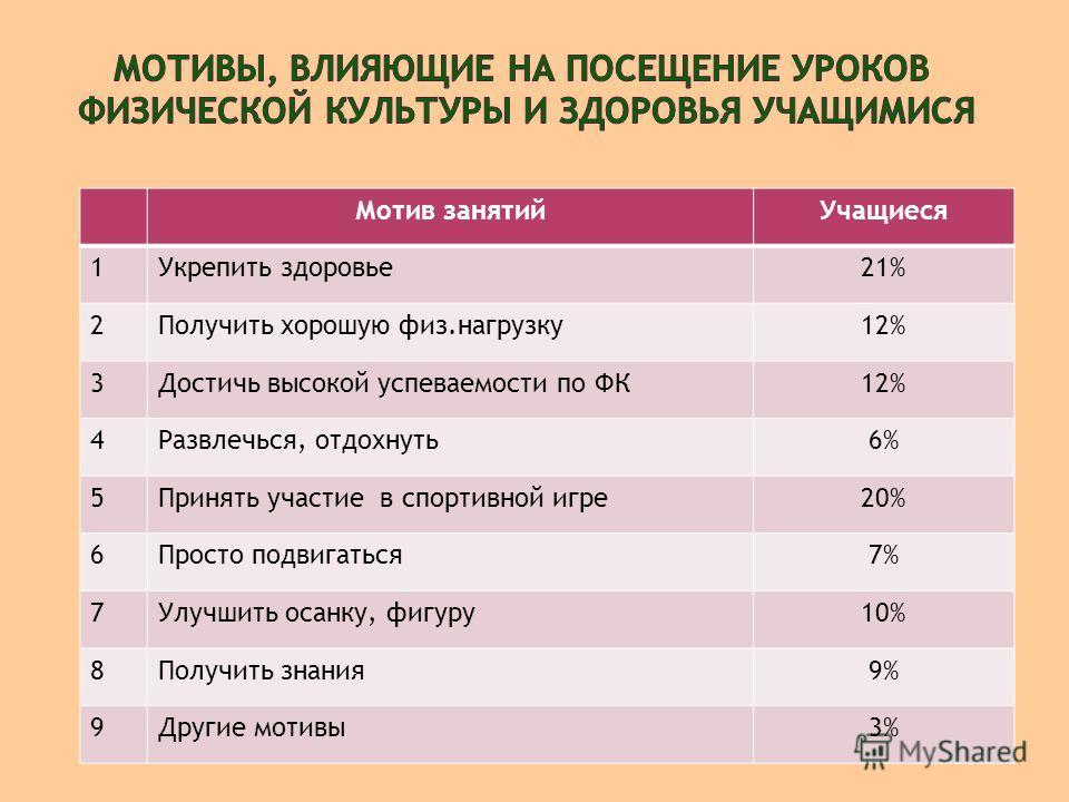 Мотив занятийУчащиеся 1Укрепить здоровье21% 2Получить хорошую физ.нагрузку12% 3Достичь высокой успеваемости по ФК12% 4Развлечься, отдохнуть6% 5Принять участие в спортивной игре20% 6Просто подвигаться7% 7Улучшить осанку, фигуру10% 8Получить знания9% 9