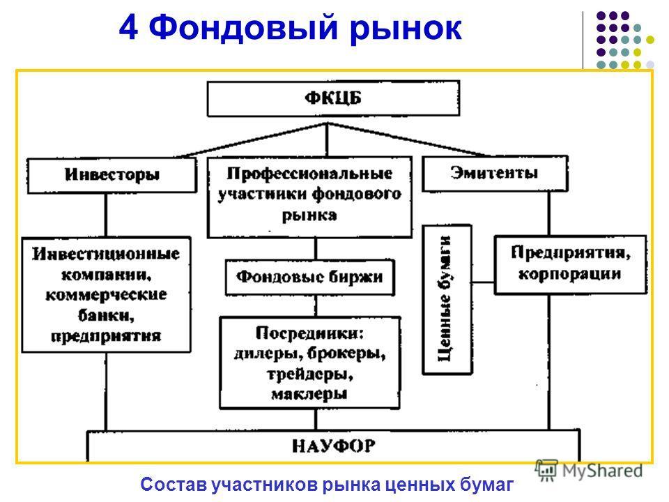 4 Фондовый рынок Состав участников рынка ценных бумаг