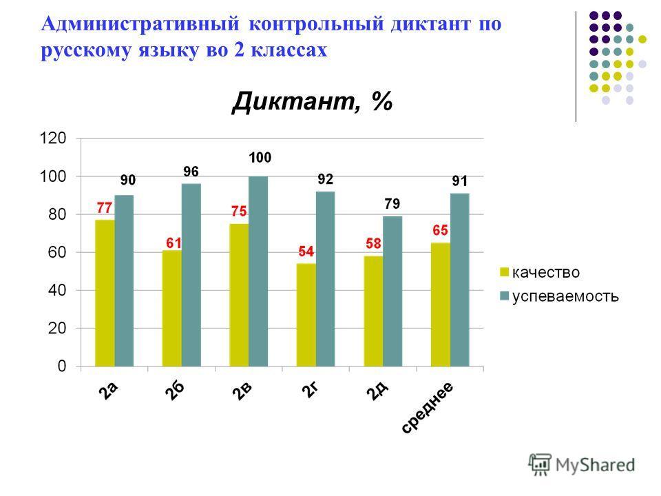 Административный контрольный диктант по русскому языку во 2 классах Диктант, %