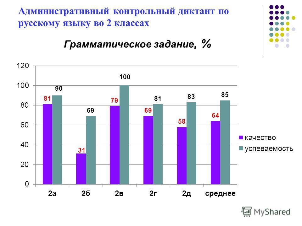 Административный контрольный диктант по русскому языку во 2 классах Грамматическое задание, %