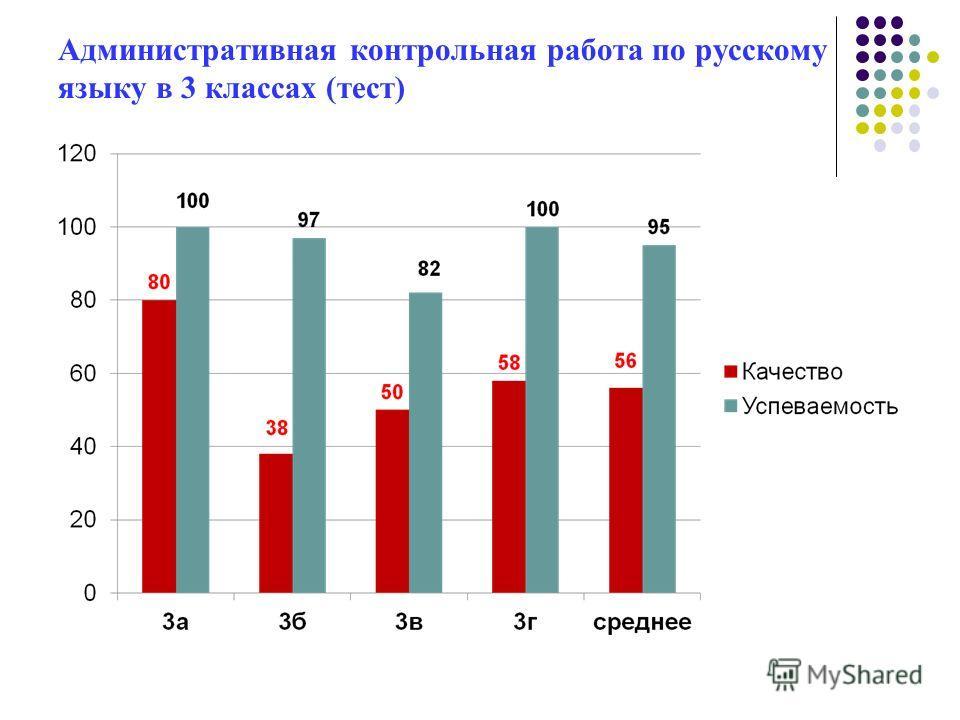 Административная контрольная работа по русскому языку в 3 классах (тест)