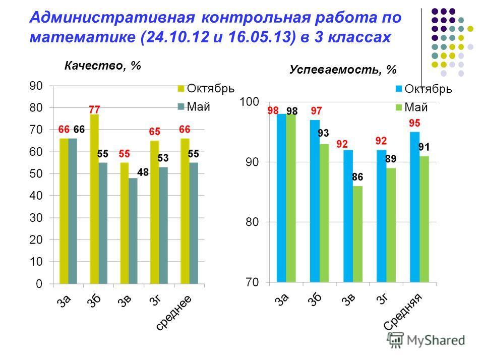 Административная контрольная работа по математике (24.10.12 и 16.05.13) в 3 классах Качество, % Успеваемость, %
