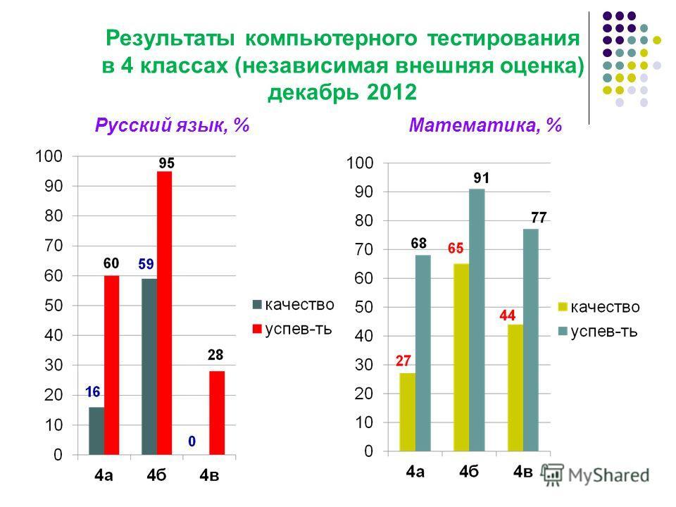 Результаты компьютерного тестирования в 4 классах (независимая внешняя оценка) декабрь 2012 Русский язык, %Математика, %