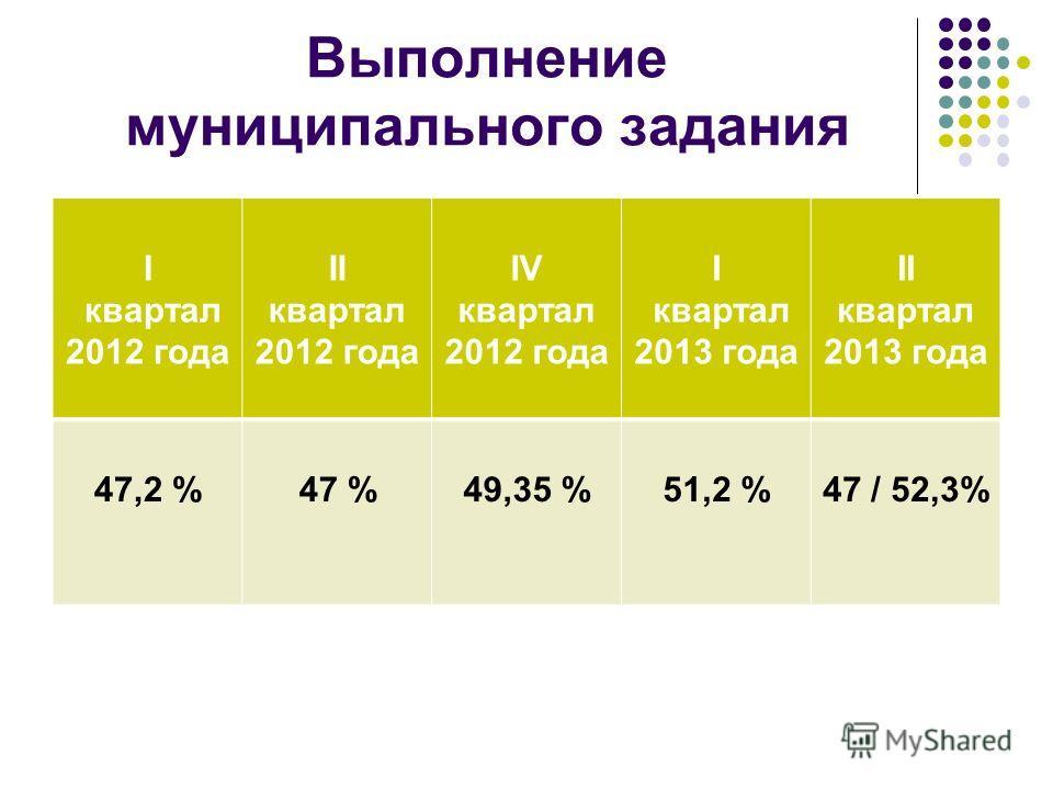 Выполнение муниципального задания I квартал 2012 года II квартал 2012 года IV квартал 2012 года I квартал 2013 года II квартал 2013 года 47,2 %47 %49,35 %51,2 %47 / 52,3%