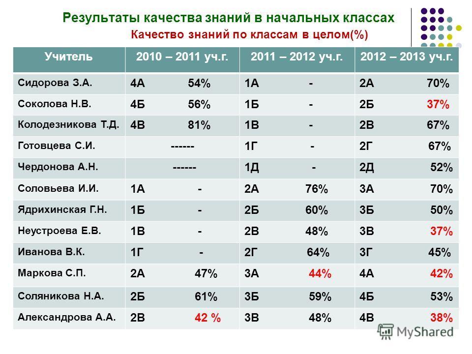 Результаты качества знаний в начальных классах Качество знаний по классам в целом(%) Учитель2010 – 2011 уч.г.2011 – 2012 уч.г.2012 – 2013 уч.г. Сидорова З.А. 4А 54%1А -2А 70% Соколова Н.В. 4Б 56%1Б -2Б 37% Колодезникова Т.Д. 4В 81%1В -2В 67% Готовцев