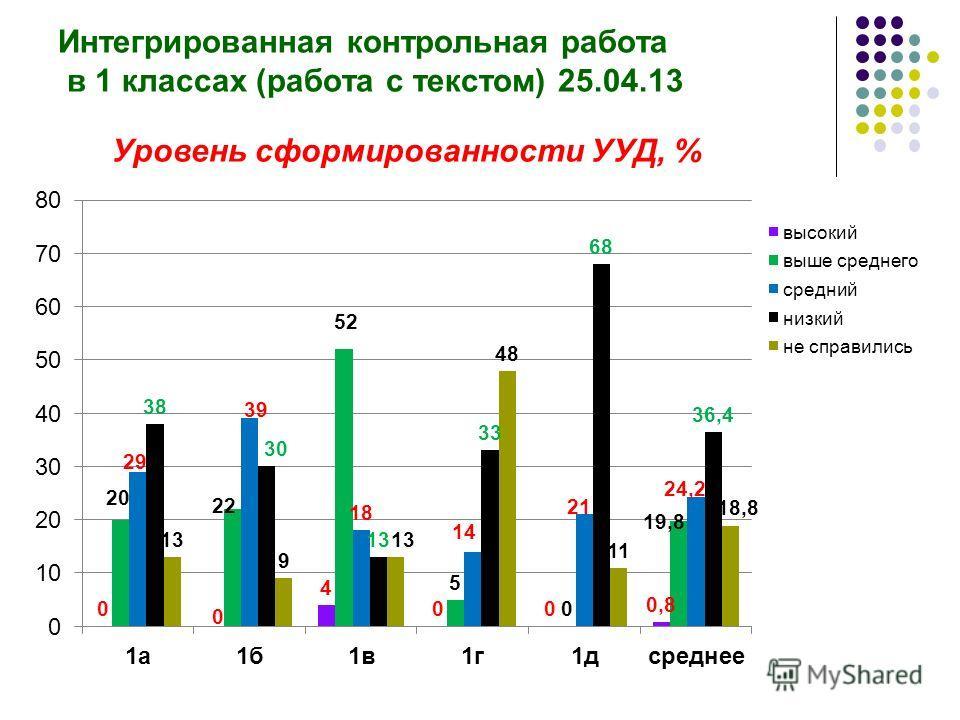 Интегрированная контрольная работа в 1 классах (работа с текстом) 25.04.13 Уровень сформированности УУД, %