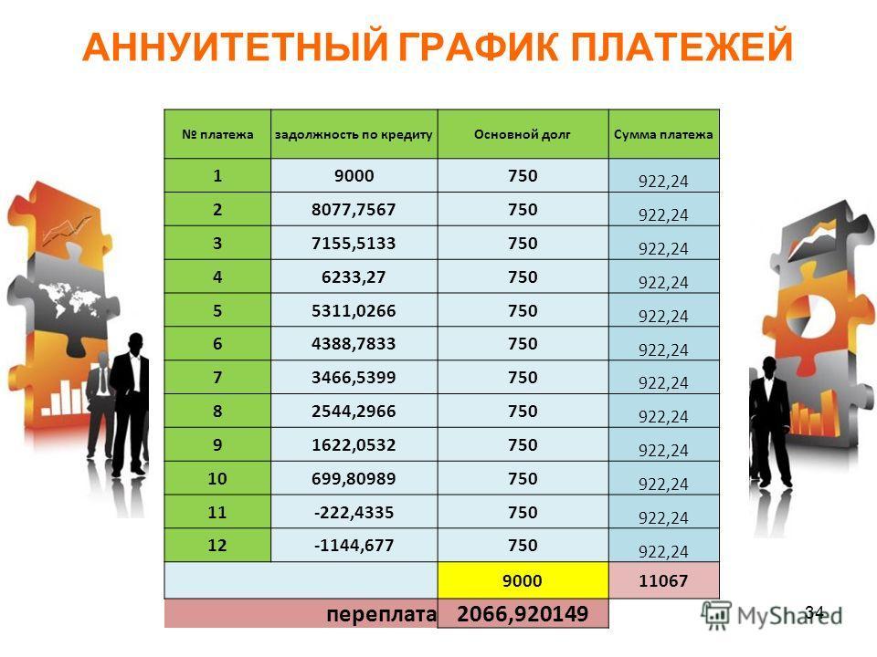 АННУИТЕТНЫЙ ГРАФИК ПЛАТЕЖЕЙ 34 платежазадолжность по кредитуОсновной долгСумма платежа 19000750 922,24 28077,7567750 922,24 37155,5133750 922,24 46233,27750 922,24 55311,0266750 922,24 64388,7833750 922,24 73466,5399750 922,24 82544,2966750 922,24 91
