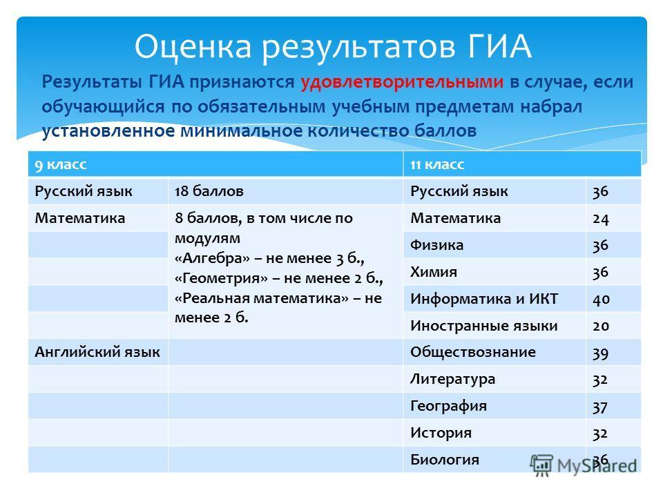 Результаты ГИА признаются удовлетворительными в случае, если обучающийся по обязательным учебным предметам набрал установленное минимальное количество баллов Оценка результатов ГИА 9 класс11 класс Русский язык18 балловРусский язык36 Математика8 балло
