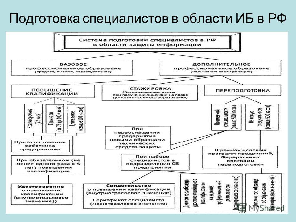 13 Подготовка специалистов в области ИБ в РФ