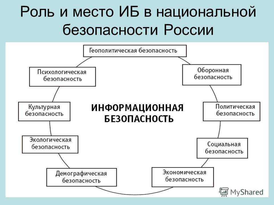 6 Роль и место ИБ в национальной безопасности России