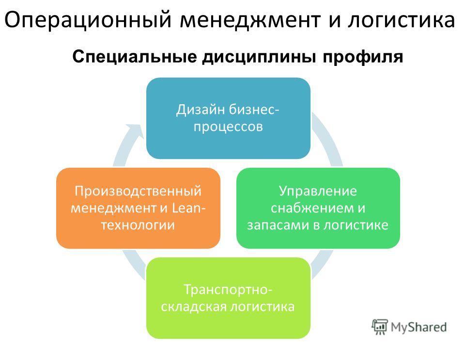 Операционный менеджмент и логистика Дизайн бизнес- процессов Управление снабжением и запасами в логистике Транспортно- складская логистика Производственный менеджмент и Lean- технологии Специальные дисциплины профиля