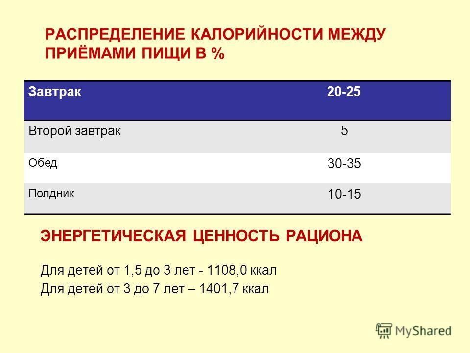 ЭНЕРГЕТИЧЕСКАЯ ЦЕННОСТЬ РАЦИОНА Для детей от 1,5 до 3 лет - 1108,0 ккал Для детей от 3 до 7 лет – 1401,7 ккал Завтрак20-25 Второй завтрак5 Обед 30-35 Полдник 10-15