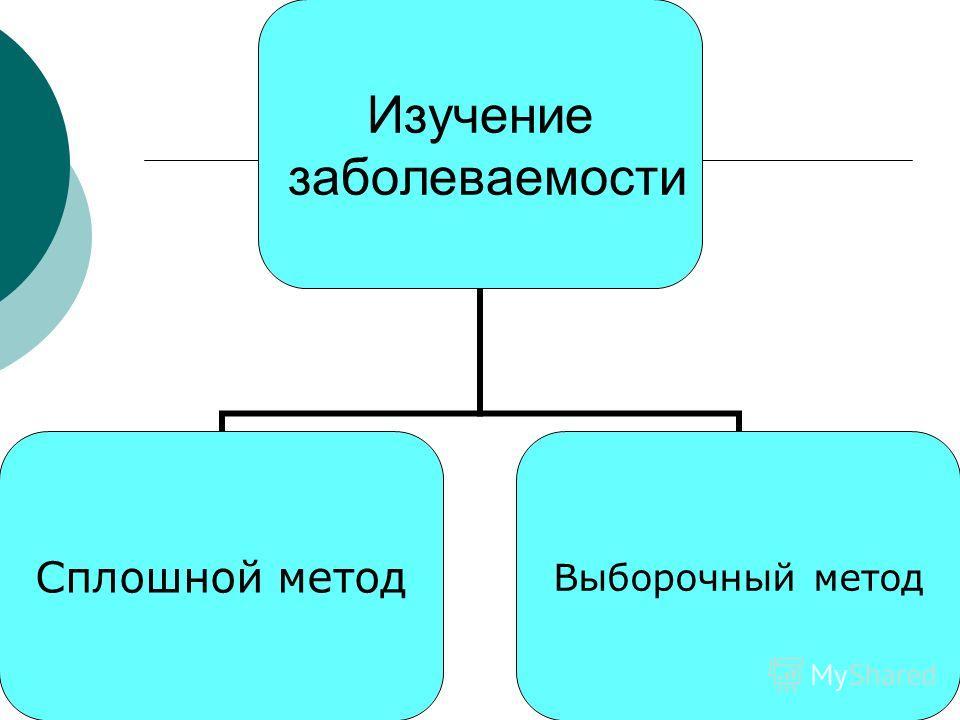 Изучение заболеваемости Сплошной метод Выборочный метод