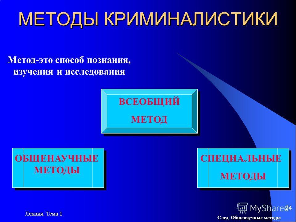 Лекция. Тема 1 23 КРИМИНОЛОГИЯ УГОЛОВНОЕ ПРАВО И ПРОЦЕСС АДМИНИСТРА- ТИВНОЕ ПРАВО ГРАЖДАНСКОЕ ПРАВО И ПРОЦЕСС УГОЛОВНО- ИСПОЛНИ- ТЕЛЬНОЕ ПРАВО УГОЛОВНО- ИСПОЛНИ- ТЕЛЬНОЕ ПРАВО СУДЕБНАЯ БУХГАЛТЕРИЯ СУДЕБНАЯ БУХГАЛТЕРИЯ СУДЕБНАЯ ПСИХОЛОГИЯ СУДЕБНАЯ ПСИ