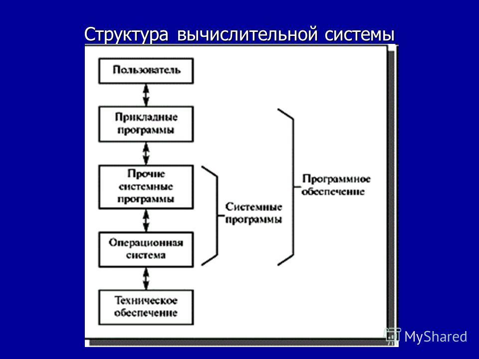 Структура вычислительной системы