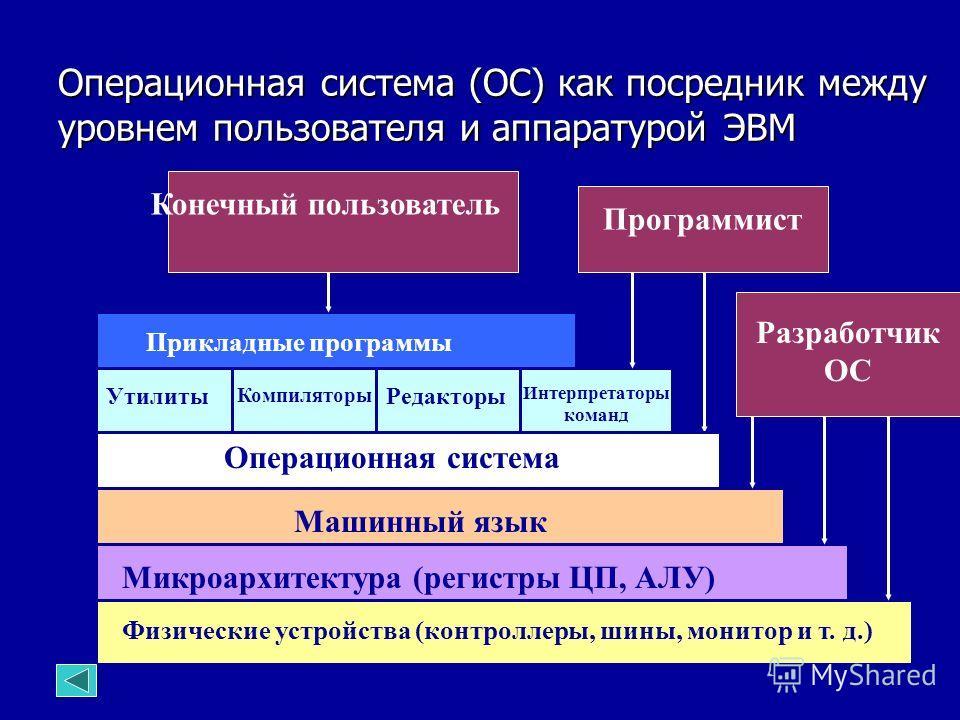 Операционная система (ОС) как посредник между уровнем пользователя и аппаратурой ЭВМ Физические устройства (контроллеры, шины, монитор и т. д.) Микроархитектура (регистры ЦП, АЛУ) Утилиты Компиляторы Редакторы Интерпретаторы команд Прикладные програм