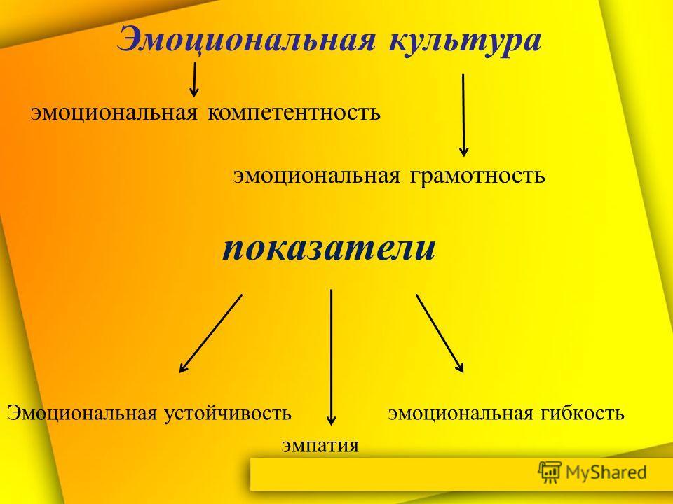 Эмоциональная устойчивость эмоциональная гибкость эмпатия Эмоциональная культура эмоциональная компетентность эмоциональная грамотность показатели