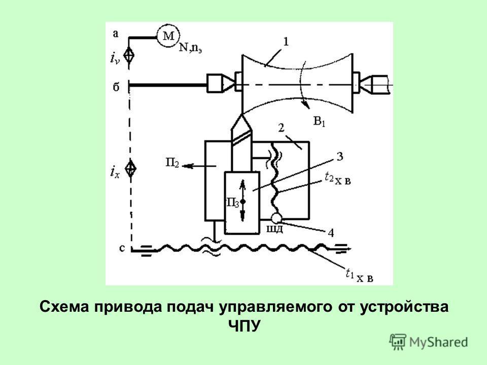 Схема привода подач управляемого от устройства ЧПУ