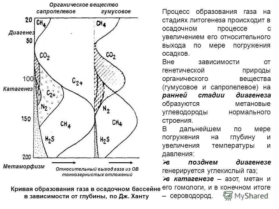 Органическое вещество сапропелевое гумусовое Диагенез Катагенез Метаморфизм 100 Относительный выход газа из ОВ тонкозернистых отложений Кривая образования газа в осадочном бассейне в зависимости от глубины, по Дж. Ханту Процесс образования газа на ст