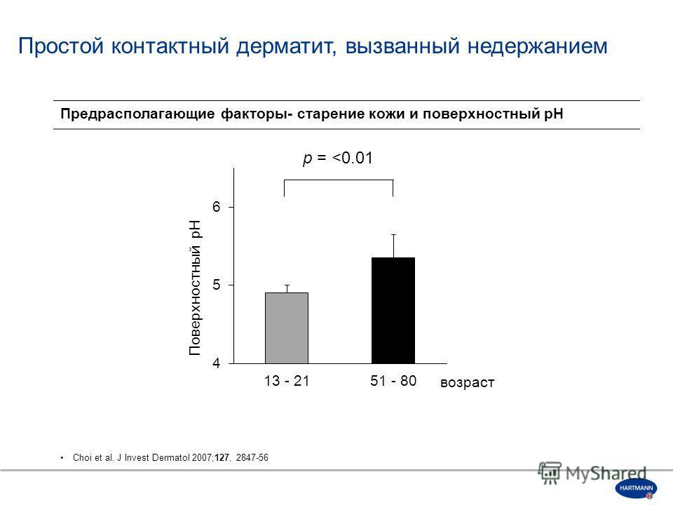Предрасполагающие факторы- старение кожи и поверхностный pH Choi et al. J Invest Dermatol 2007;127, 2847-56 p =