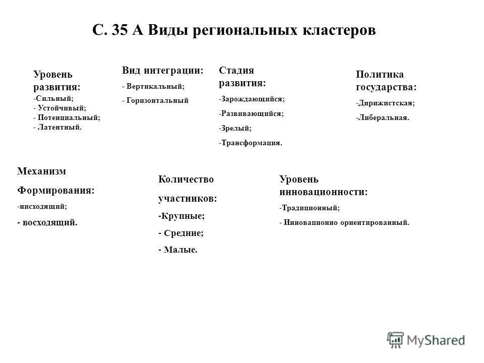 С. 35 А Виды региональных кластеров Уровень развития: -Сильный; - Устойчивый; - Потенциальный; - Латентный. Вид интеграции: - Вертикальный; - Горизонтальный Стадия развития: -Зарождающийся; -Развивающийся; -Зрелый; -Трансформация. Политика государств