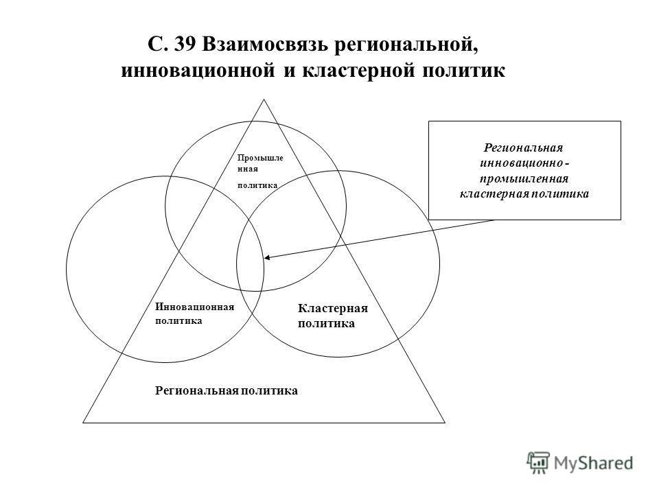 С. 39 Взаимосвязь региональной, инновационной и кластерной политик Региональная инновационно - промышленная кластерная политика Региональная политика Кластерная политика Инновационная политика Промышле нная политика