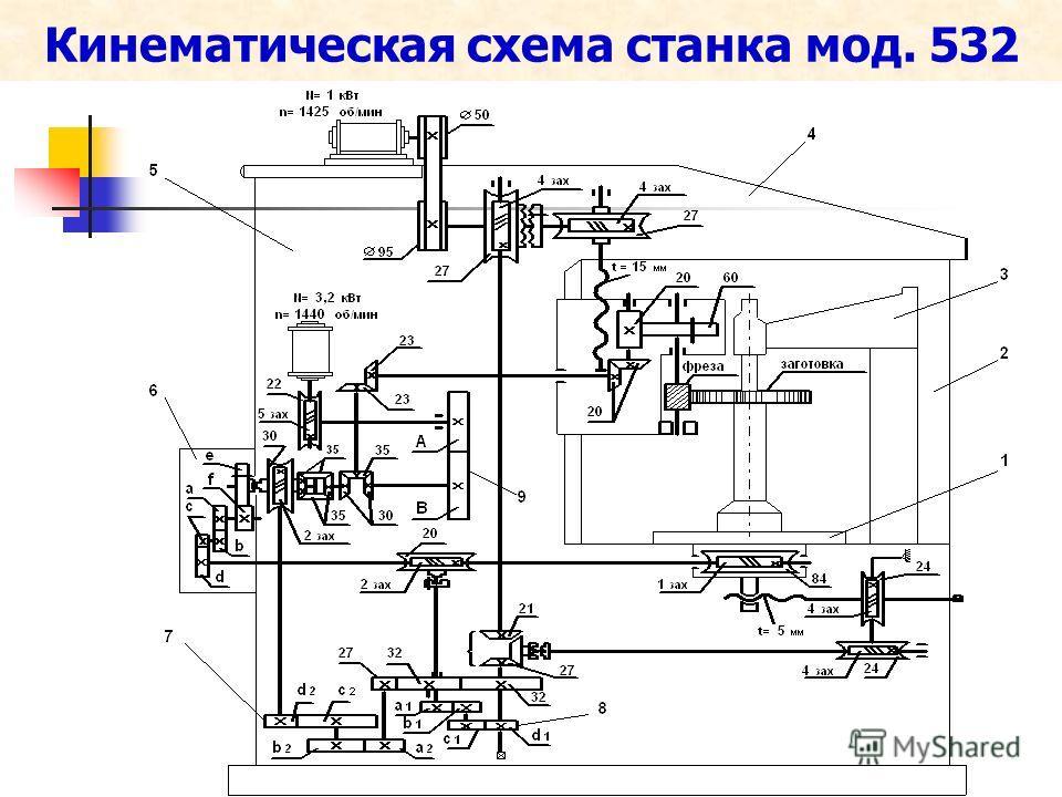 Кинематическая схема станка мод. 532