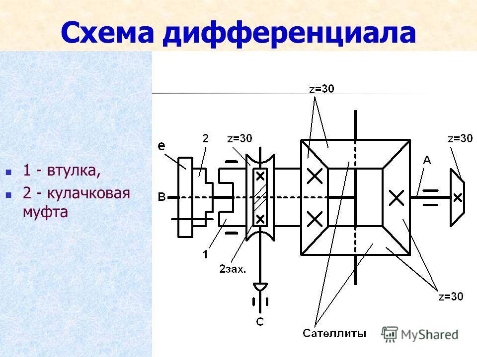 Схема дифференциала 1 - втулка, 2 - кулачковая муфта