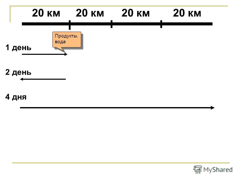 Продукты, вода 20 км 1 день 2 день 4 дня 20 км