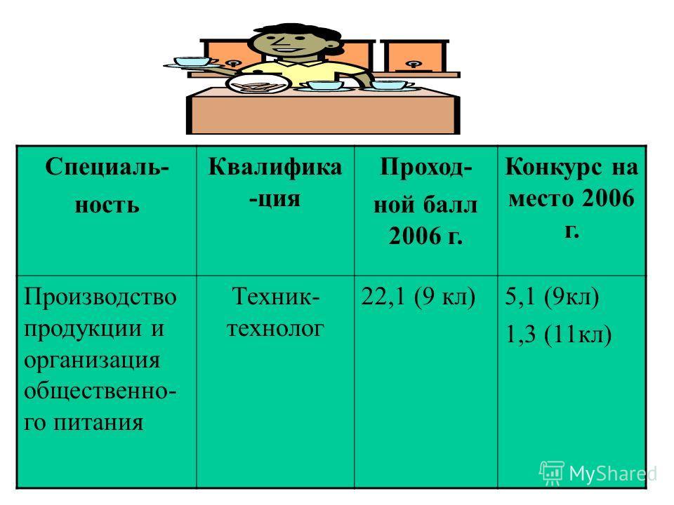 Специаль- ность Квалифика -ция Проход- ной балл 2006 г. Конкурс на место 2006 г. Производство продукции и организация общественно- го питания Техник- технолог 22,1 (9 кл)5,1 (9кл) 1,3 (11кл)