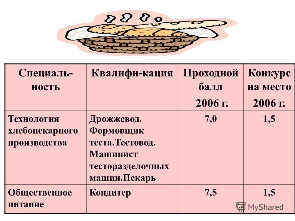 Специаль- ность Квалифи-кацияПроходной балл 2006 г. Конкурс на место 2006 г. Технология хлебопекарного производства Дрожжевод. Формовщик теста.Тестовод. Машинист тесторазделочных машин.Пекарь 7,01,5 Общественное питание Кондитер7,51,5
