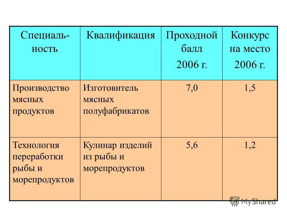 Специаль- ность КвалификацияПроходной балл 2006 г. Конкурс на место 2006 г. Производство мясных продуктов Изготовитель мясных полуфабрикатов 7,01,5 Технология переработки рыбы и морепродуктов Кулинар изделий из рыбы и морепродуктов 5,61,2