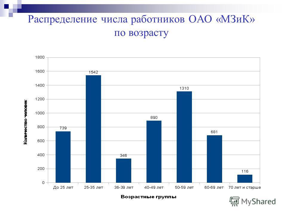 Распределение числа работников ОАО «МЗиК» по возрасту