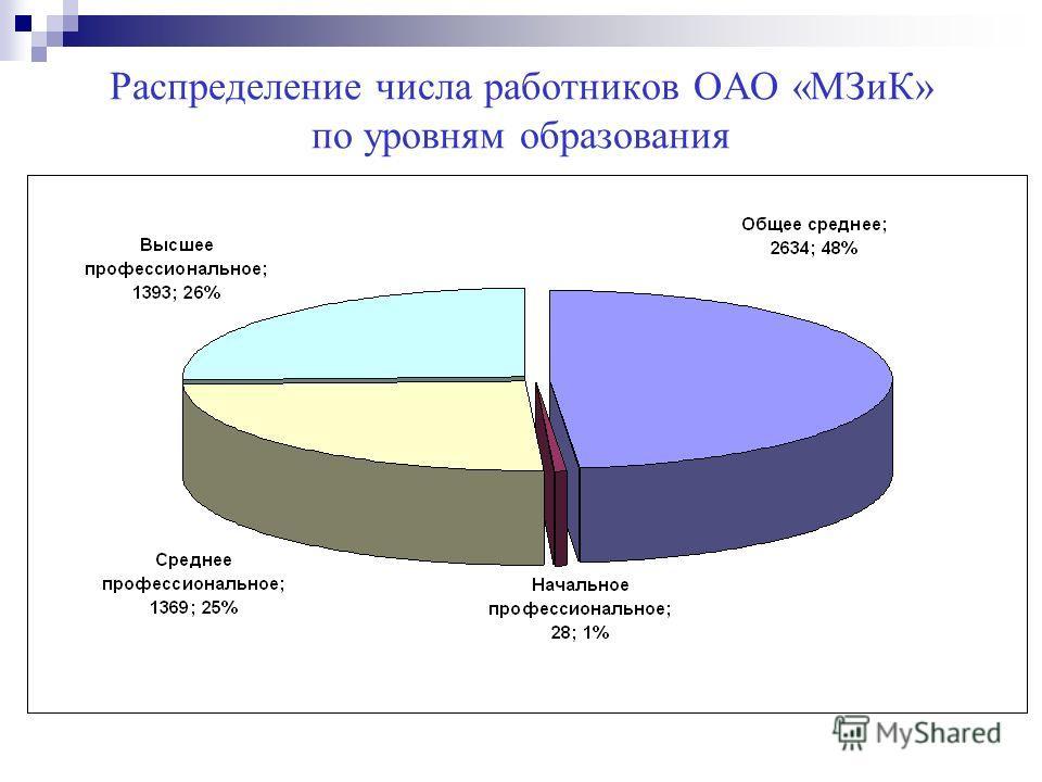 Распределение числа работников ОАО «МЗиК» по уровням образования