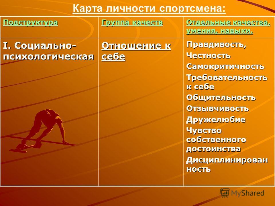 Карта личности спортсмена:Подструктура Группа качеств Отдельные качества, умения, навыки. I. Социально- психологическая Отношение к себе Правдивость,ЧестностьСамокритичность Требовательность к себе ОбщительностьОтзывчивостьДружелюбие Чувство собствен