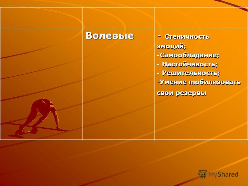 Волевые - Стеничность эмоций;-Самообладание; - Настойчивость; - Решительность; -Умение mобилизовать свои резервы