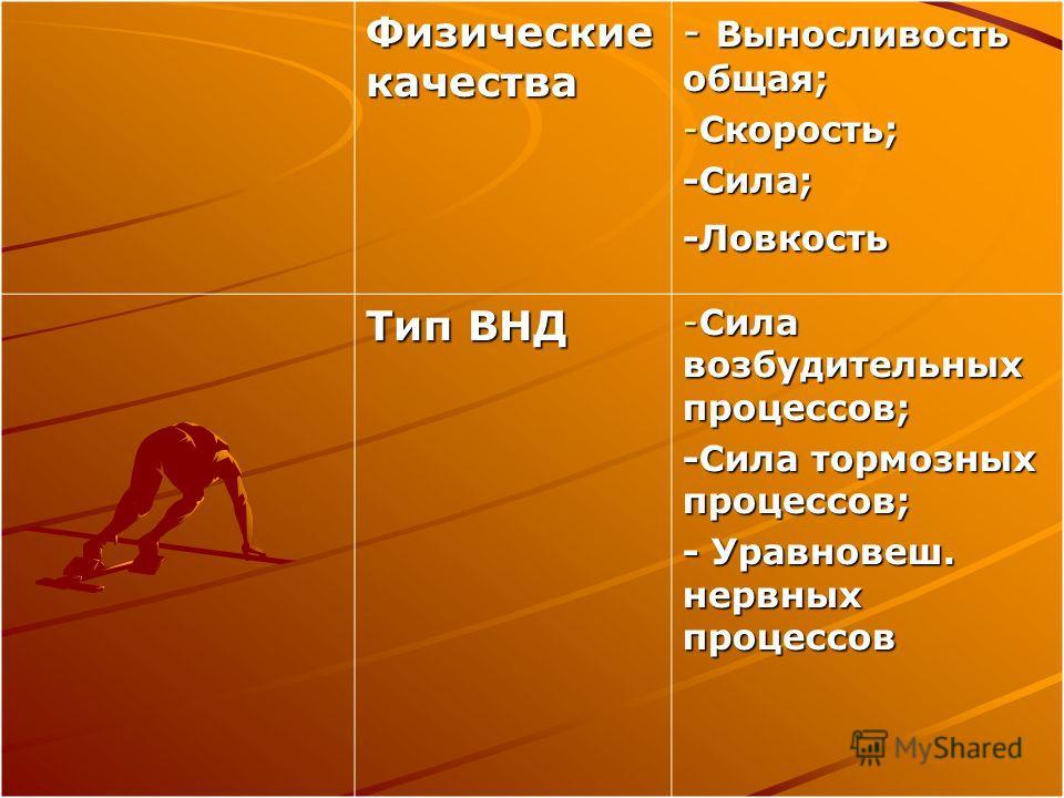 Физические качества - Выносливость общая; -Скорость; -Сила;-Ловкость Тип ВНД -Сила возбудительных процессов; -Сила тормозных процессов; - Уравновеш. нервных процессов