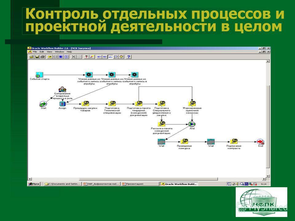 Контроль отдельных процессов и проектной деятельности в целом