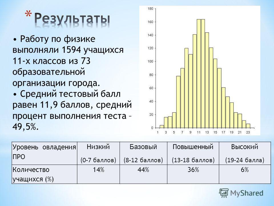 Уровень овладения ПРО Низкий (0-7 баллов) Базовый (8-12 баллов) Повышенный (13-18 баллов) Высокий (19-24 балла) Количество учащихся (%) 14%44%36%6% Работу по физике выполняли 1594 учащихся 11-х классов из 73 образовательной организации города. Средни