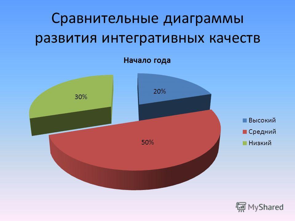 Сравнительные диаграммы развития интегративных качеств