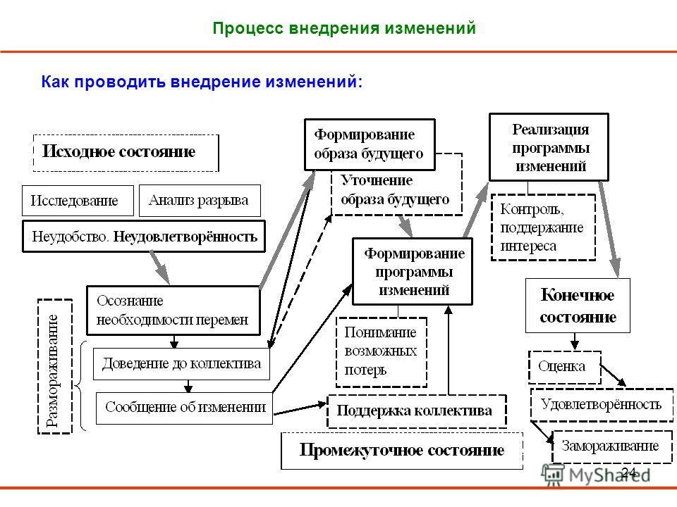 24 Процесс внедрения изменений Как проводить внедрение изменений: