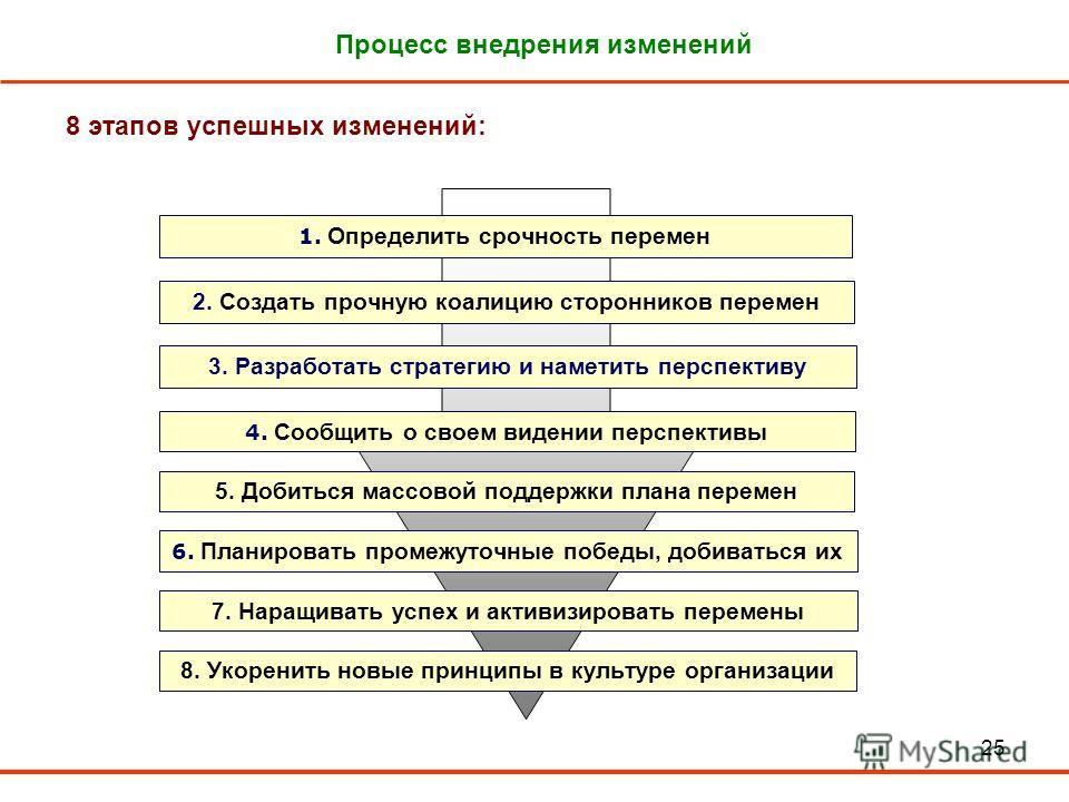 25 Процесс внедрения изменений 8 этапов успешных изменений: 1. Определить срочность перемен 2. Создать прочную коалицию сторонников перемен 3. Разработать стратегию и наметить перспективу 4. Сообщить о своем видении перспективы 5. Добиться массовой п