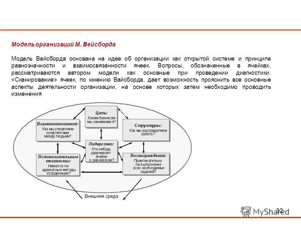 32 Модель организаций М. Вейсборда Модель Вайсборда основана на идее об организации как открытой системе и принципе равнозначности и взаимосвязанности ячеек. Вопросы, обозначенные в ячейках, рассматриваются автором модели как основные при проведении